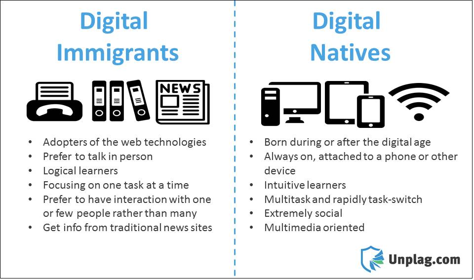 Image result for Digital natives and digital immigrants
