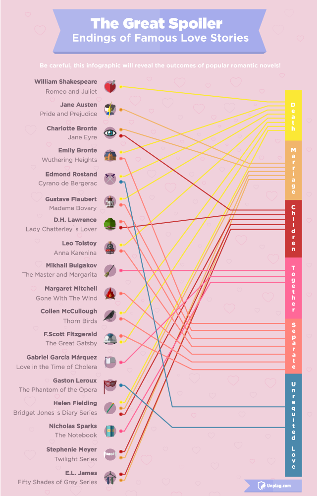 Famous Love Stories Endings: the Great Spoiler for Valentine's Day [Infographic]