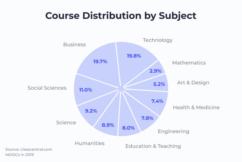 Courses Distribution by Subject