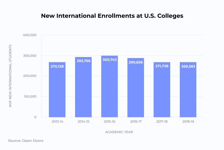 Graph Showing International Enrollments in US