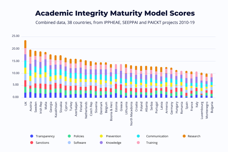 academic integrity by country