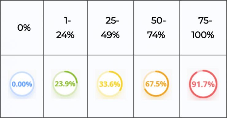 Similarity Percentage Ranges